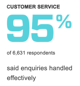 95% of respondents said enquiries were handled effectively