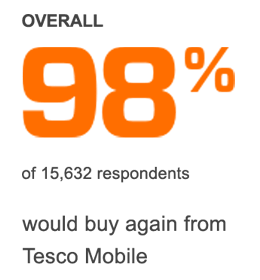 98% of respondents would buy again from Tesco Mobile